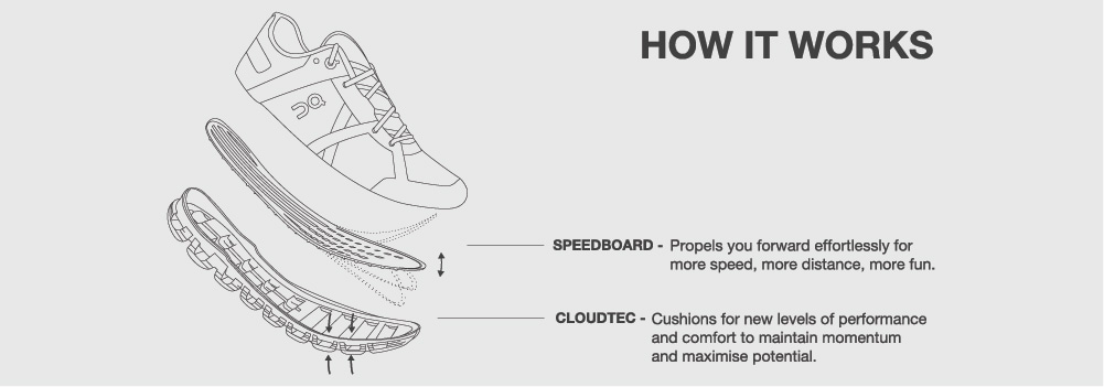 On Running Shoes